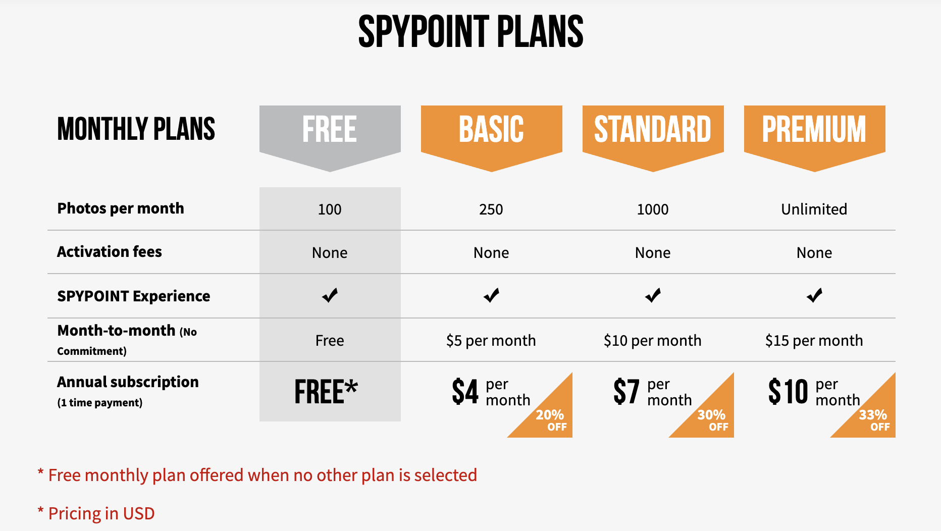 Spypoint Mobile Plans